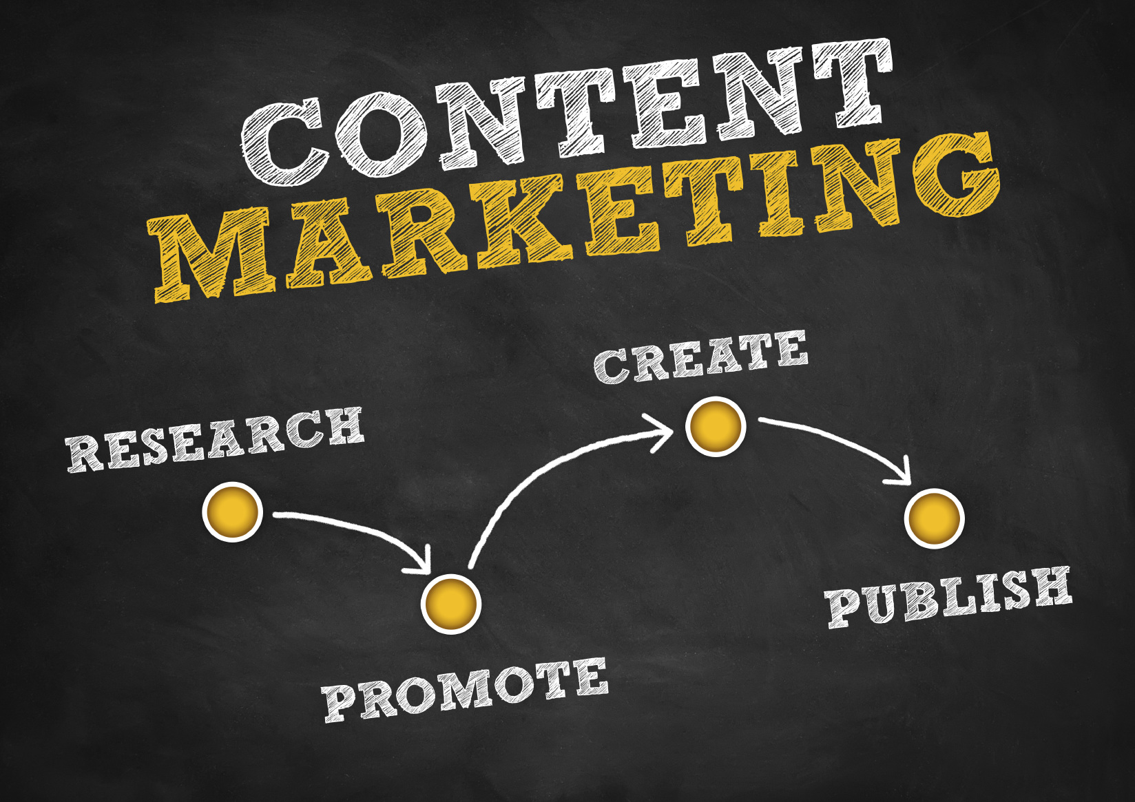 Content marketing, Digital agency Malaysia, Social media marketing, Marketing communications, Corporate video, Website design, SEO services, Internet marketing
