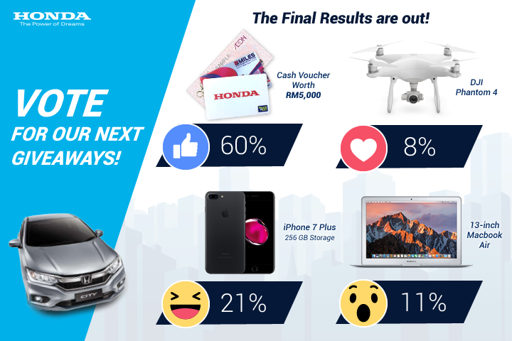 Honda Malaysia's successful utilisation of Facebook Live Poll as part of content marketing strategy on social media to interact with the fans.
